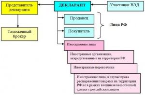 Лица, выступающие в качестве декларантов на таможенной территории РФ
