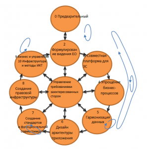Методология развития системы Единого окна